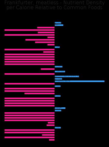 Frankfurter, meatless nutrient composition bar chart