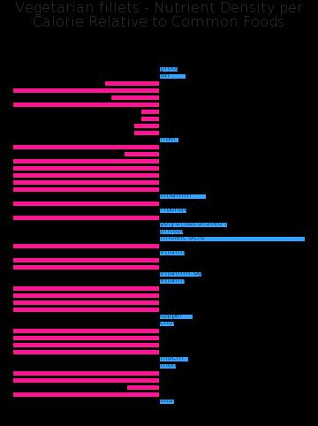 Vegetarian fillets nutrient composition bar chart