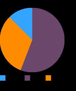 Vegetarian fillets macronutrient pie chart