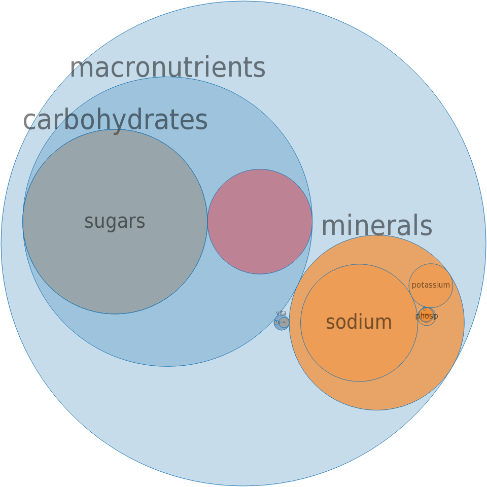 Alcoholic beverage, wine, cooking -all nutrients by relative proportion - including vitamins and minerals