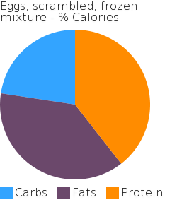 Eggs, scrambled, frozen mixture macronutrient pie chart