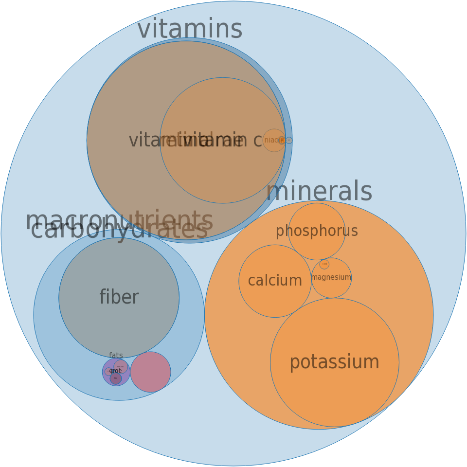 Fruit-flavored drink, powder, with high vitamin C with other added vitamins, low calorie -all nutrients by relative proportion - including vitamins and minerals