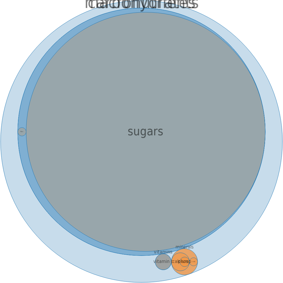 Apple cider-flavored drink, powder, added vitamin C and sugar -all nutrients by relative proportion - including vitamins and minerals