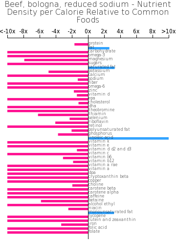 Beef, bologna, reduced sodium nutrient composition bar chart