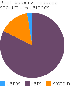 Beef, bologna, reduced sodium macronutrient pie chart