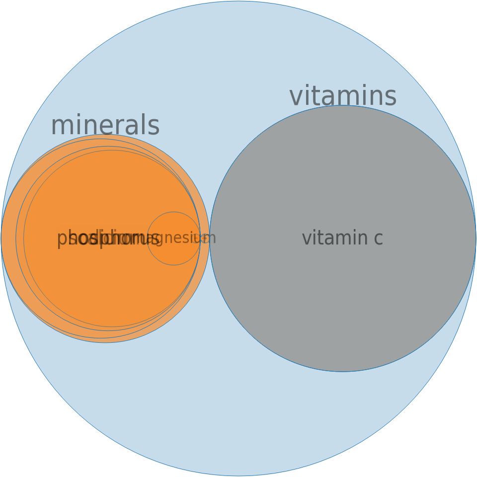 Apple cider-flavored drink, powder, low calorie, with vitamin C, prepared -all nutrients by relative proportion - including vitamins and minerals