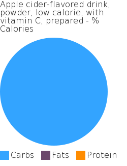 Apple cider-flavored drink, powder, low calorie, with vitamin C, prepared macronutrient pie chart