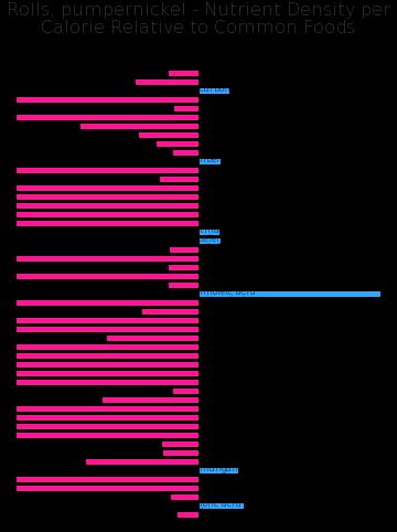 Rolls, pumpernickel nutrient composition bar chart