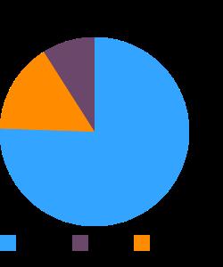 Rolls, pumpernickel macronutrient pie chart