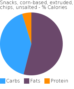 Snacks, corn-based, extruded, chips, unsalted macronutrient pie chart
