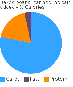 Baked beans, canned, no salt added macronutrient pie chart