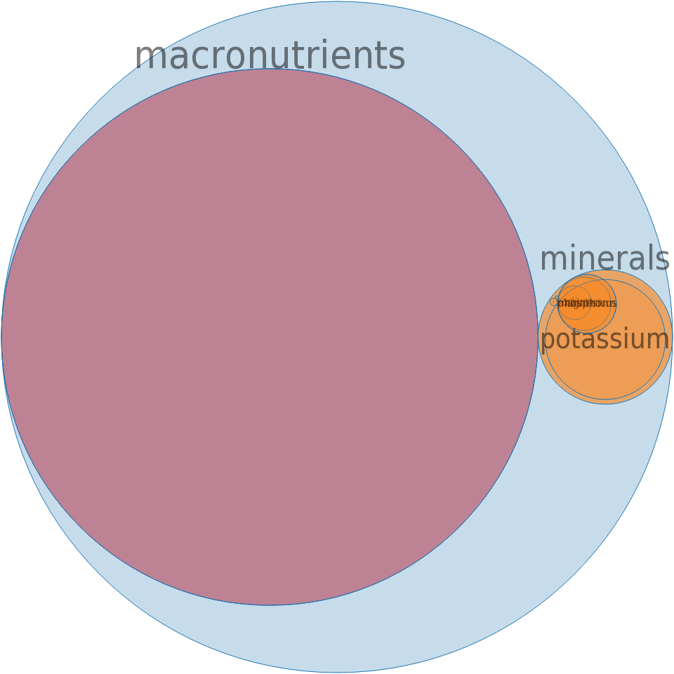 Alcoholic beverage, rice (sake) -all nutrients by relative proportion - including vitamins and minerals