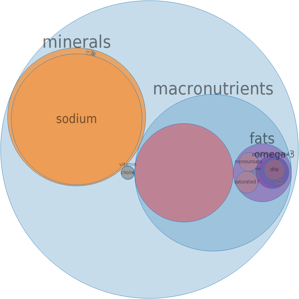 Jellyfish, dried, salted -all nutrients by relative proportion - including vitamins and minerals