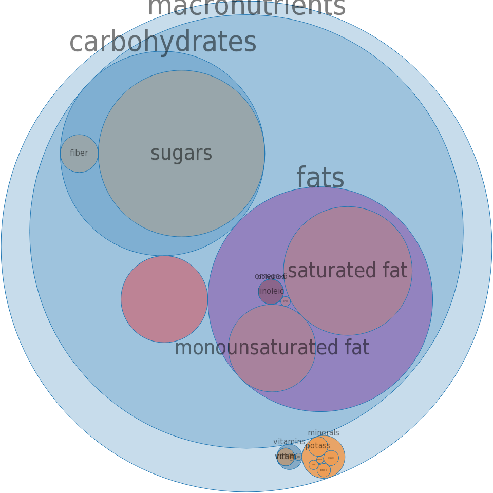 Ice creams, chocolate, rich -all nutrients by relative proportion - including vitamins and minerals