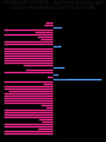 AMARANTH FLAKES nutrient composition bar chart