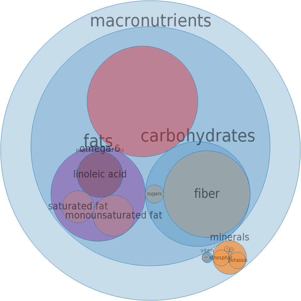 AMARANTH FLAKES -all nutrients by relative proportion - including vitamins and minerals