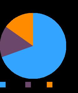 AMARANTH FLAKES macronutrient pie chart