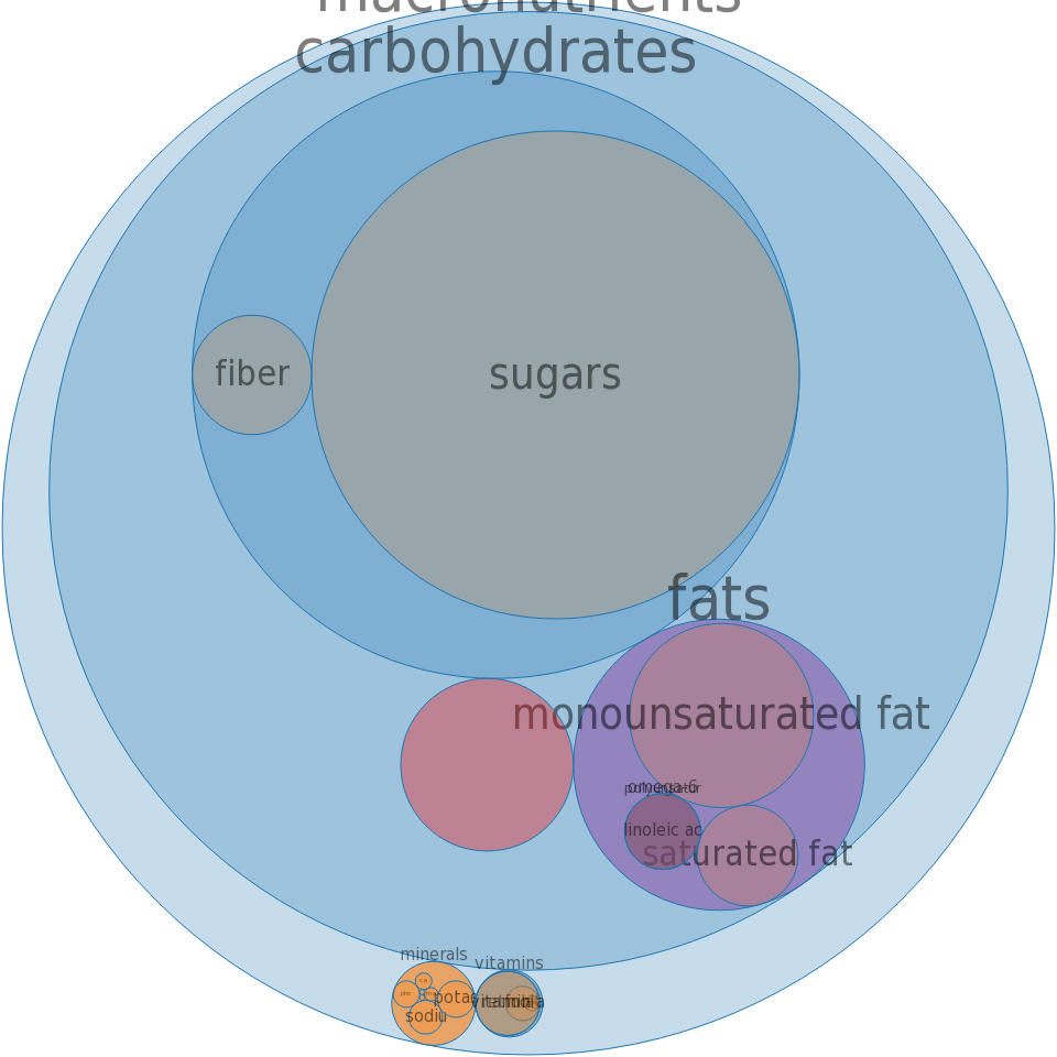 Breakfast bar, corn flake crust with fruit -all nutrients by relative proportion - including vitamins and minerals