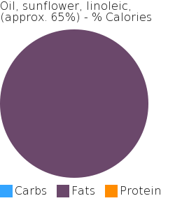 Oil, sunflower, linoleic, (approx. 65%) macronutrient pie chart