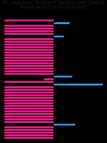 Oil, teaseed nutrient composition bar chart