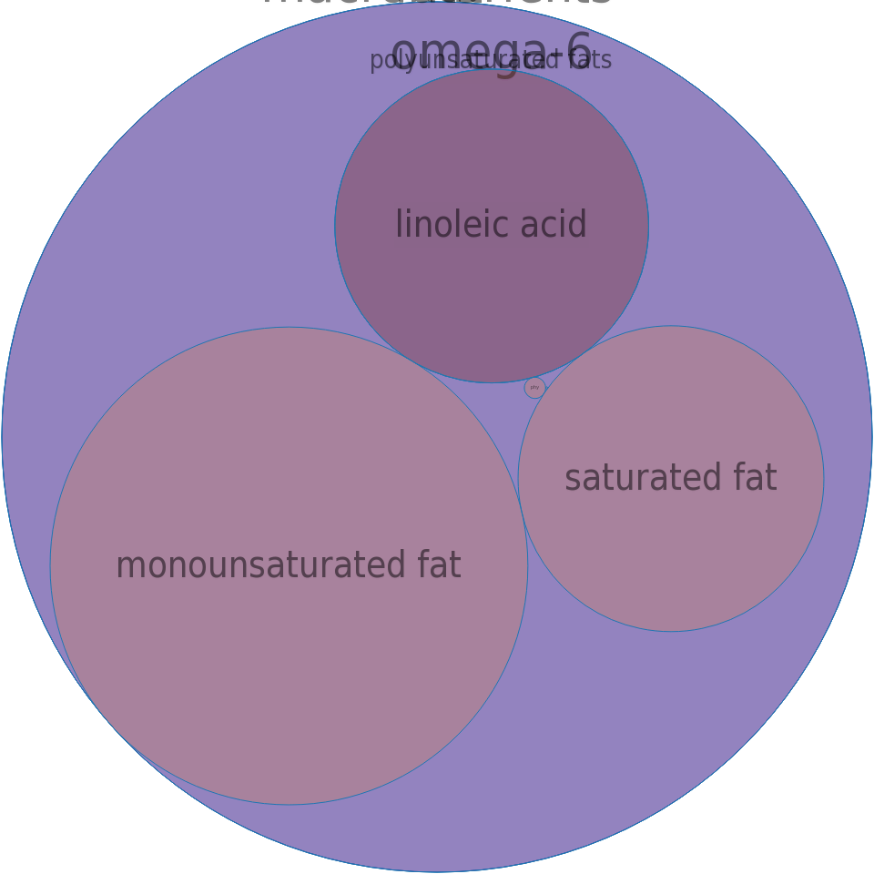 Oil, teaseed -all nutrients by relative proportion - including vitamins and minerals