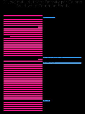 Oil, walnut nutrient composition bar chart