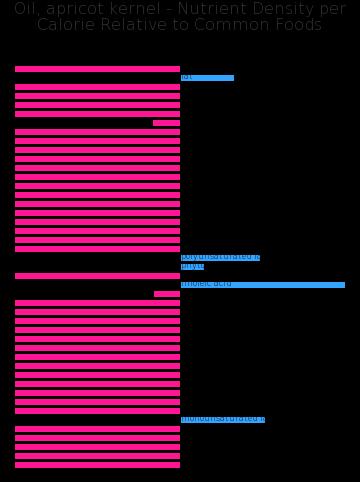 Oil, apricot kernel nutrient composition bar chart