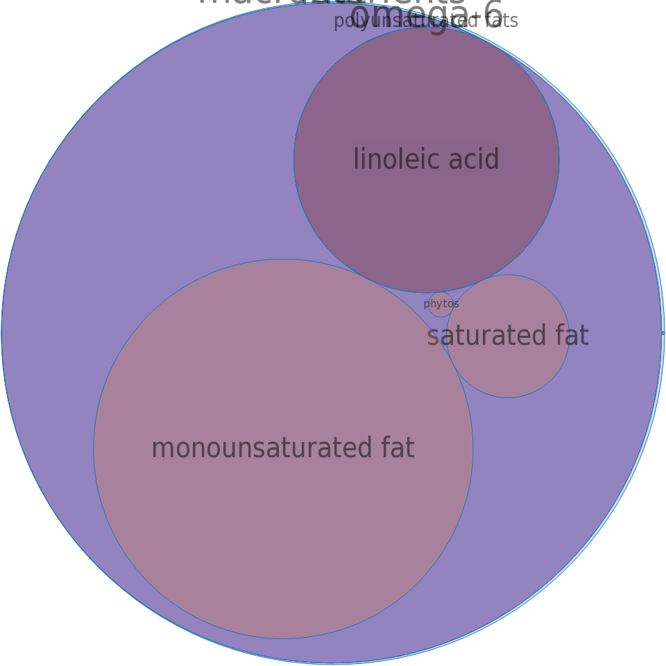 Oil, apricot kernel -all nutrients by relative proportion - including vitamins and minerals
