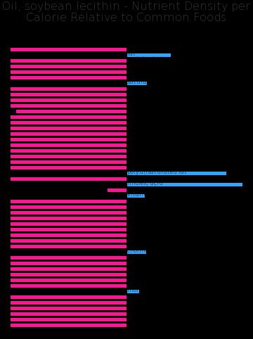 Oil, soybean lecithin nutrient composition bar chart
