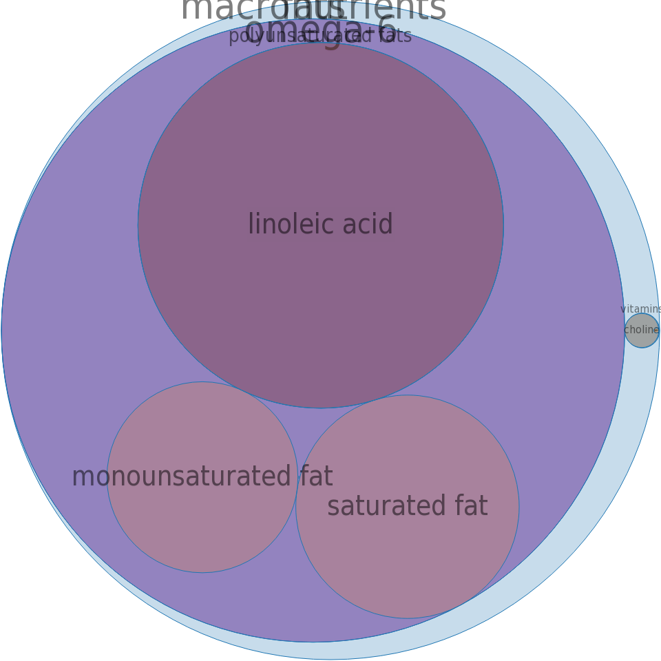 Oil, soybean lecithin -all nutrients by relative proportion - including vitamins and minerals