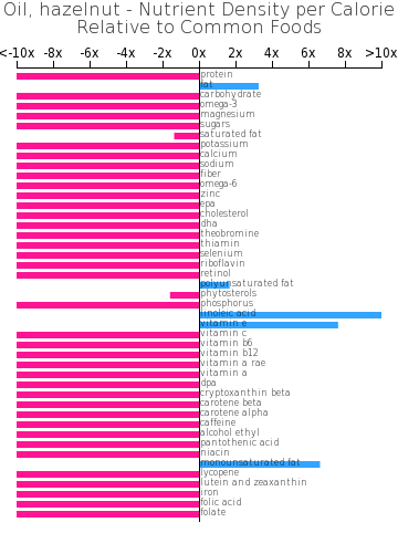 Oil, hazelnut nutrient composition bar chart