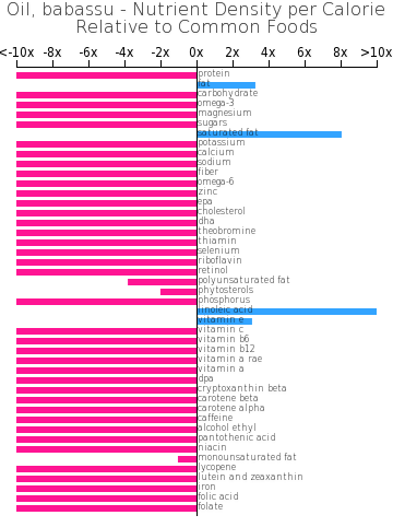 Oil, babassu nutrient composition bar chart