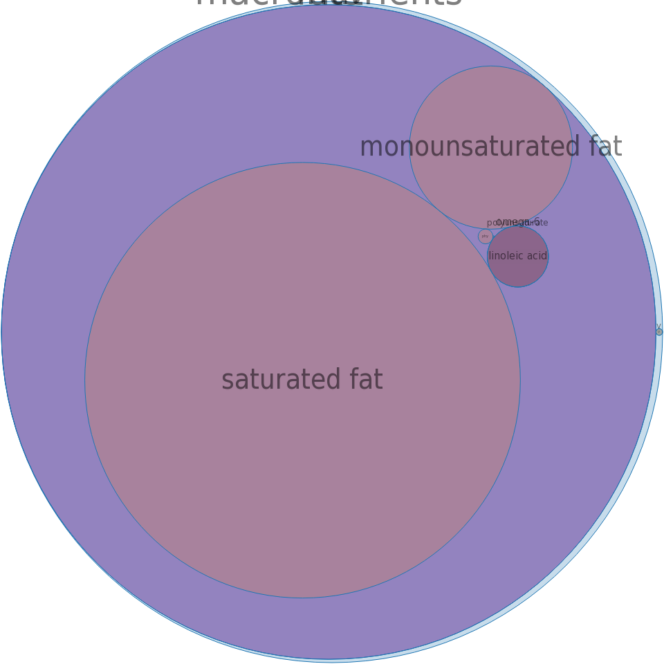 Oil, babassu -all nutrients by relative proportion - including vitamins and minerals