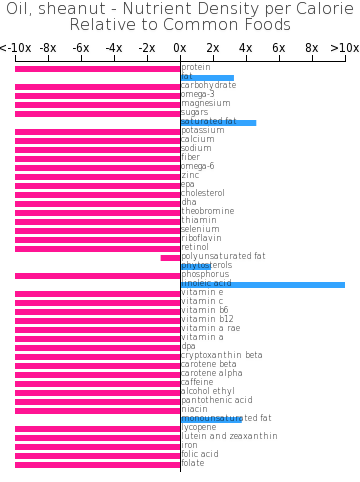 Oil, sheanut nutrient composition bar chart