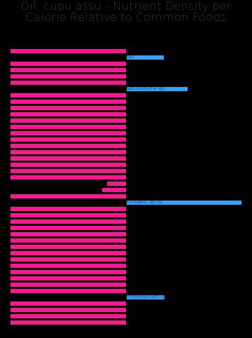 Oil, cupu assu nutrient composition bar chart