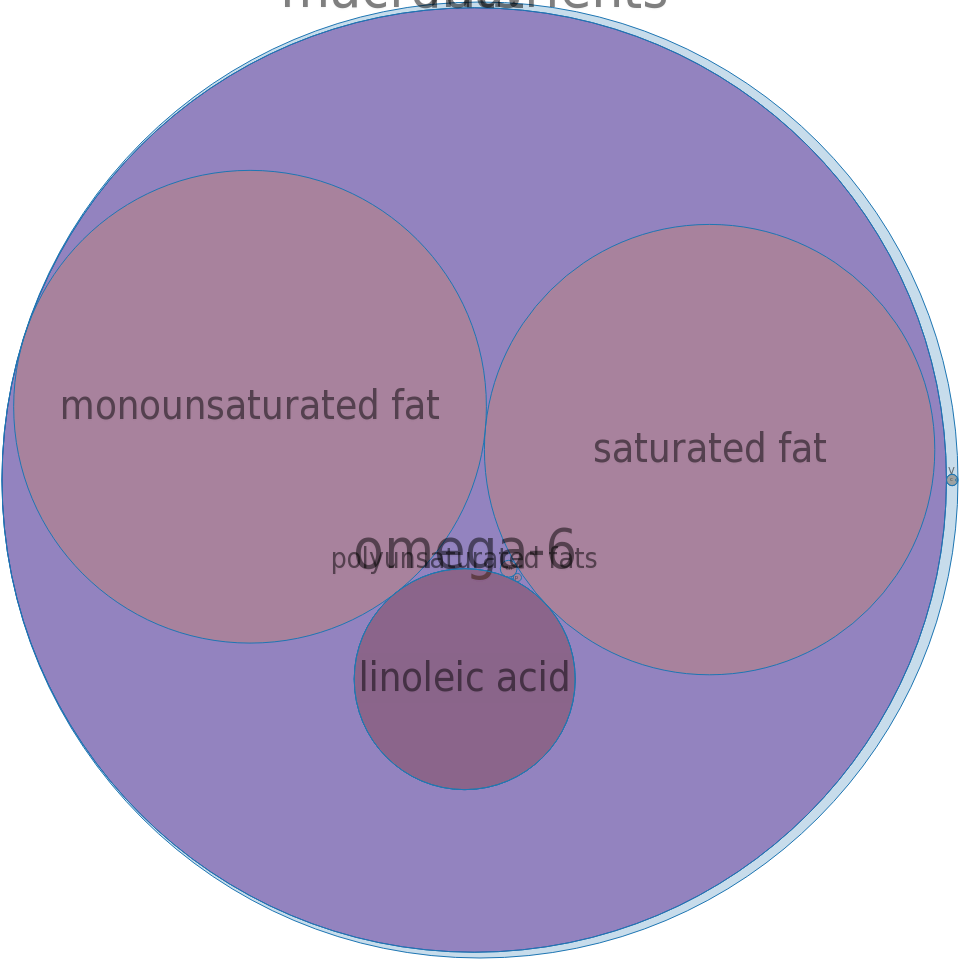 Shortening, household, lard and vegetable oil -all nutrients by relative proportion - including vitamins and minerals