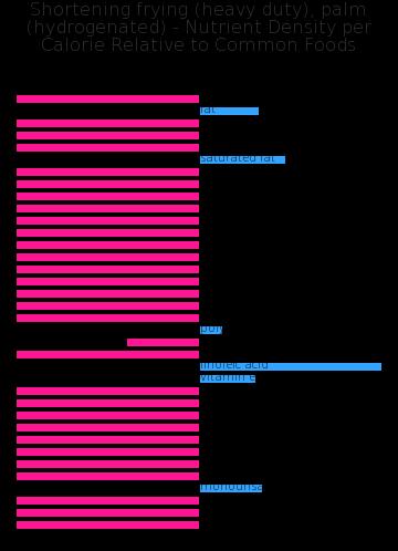 Shortening frying (heavy duty), palm (hydrogenated) nutrient composition bar chart