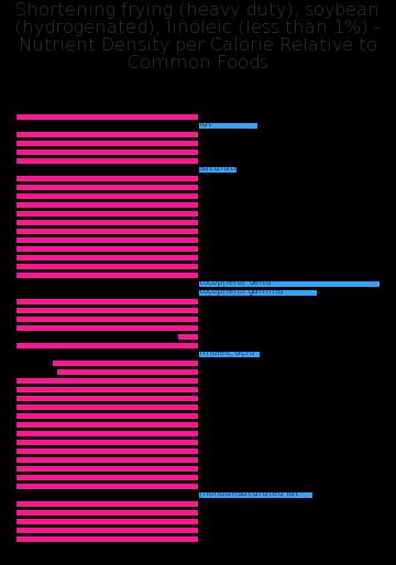 Shortening frying (heavy duty), soybean (hydrogenated), linoleic (less than 1%) nutrient composition bar chart