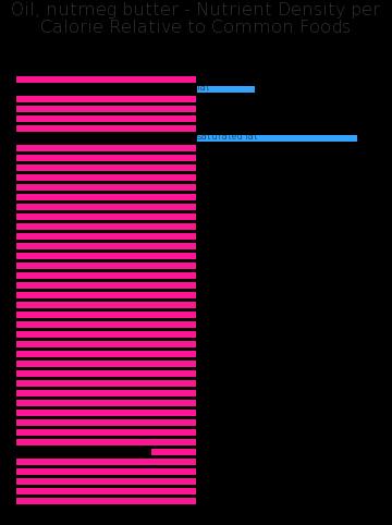 Oil, nutmeg butter nutrient composition bar chart