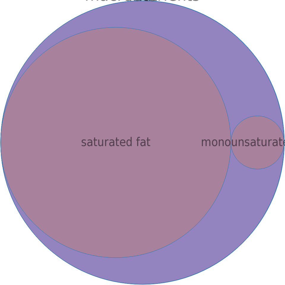 Oil, nutmeg butter -all nutrients by relative proportion - including vitamins and minerals