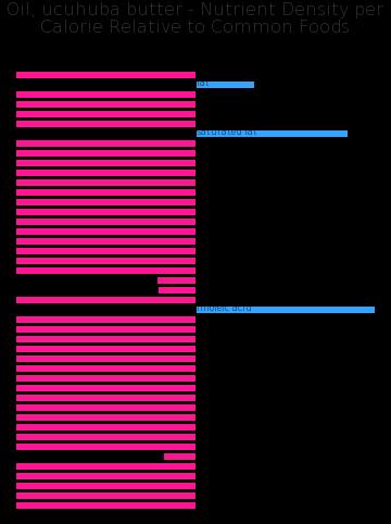 Oil, ucuhuba butter nutrient composition bar chart