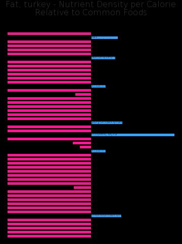 Fat, turkey nutrient composition bar chart