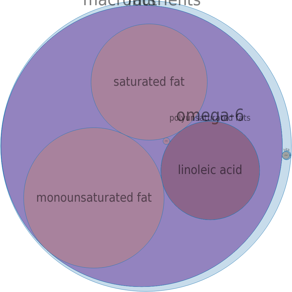 Fat, turkey -all nutrients by relative proportion - including vitamins and minerals