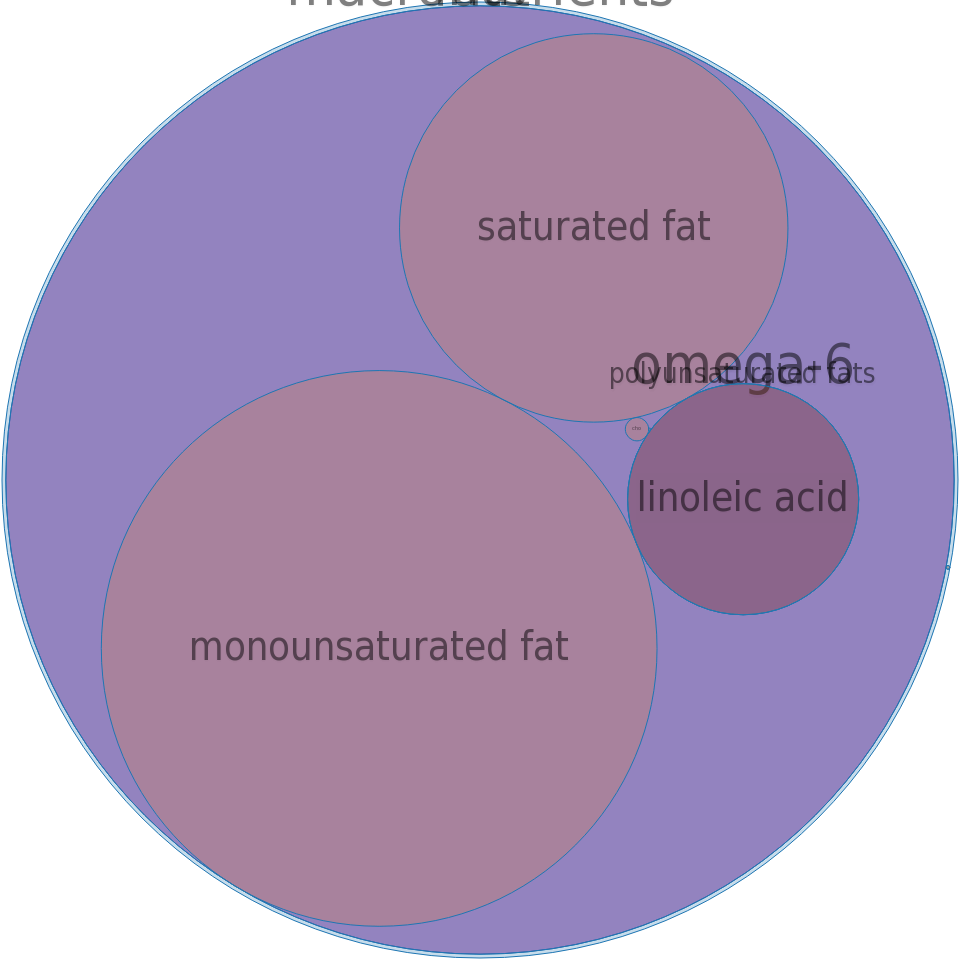 Fat, goose -all nutrients by relative proportion - including vitamins and minerals