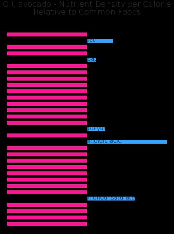 Oil, avocado nutrient composition bar chart