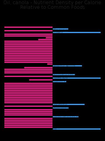 Oil, canola nutrient composition bar chart
