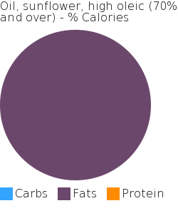 Oil, sunflower, high oleic (70% and over) macronutrient pie chart