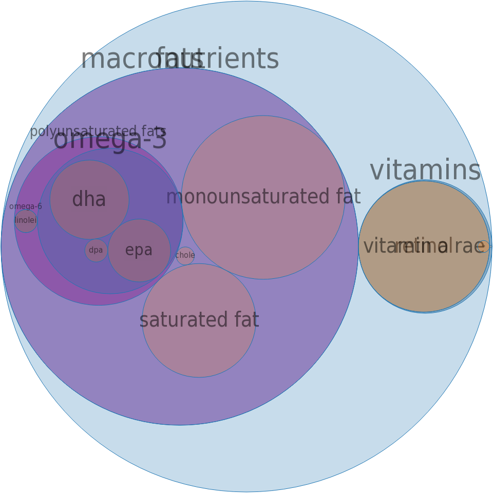 Fish oil, cod liver -all nutrients by relative proportion - including vitamins and minerals