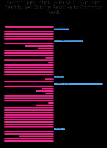 Butter, light, stick, with salt nutrient composition bar chart