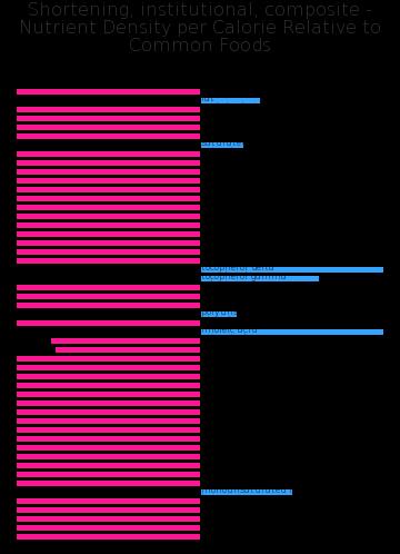 Shortening, institutional, composite nutrient composition bar chart